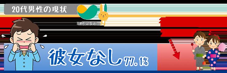 22.1%彼女アリ、77.9%彼女ナシ(明治安田生命調べ)